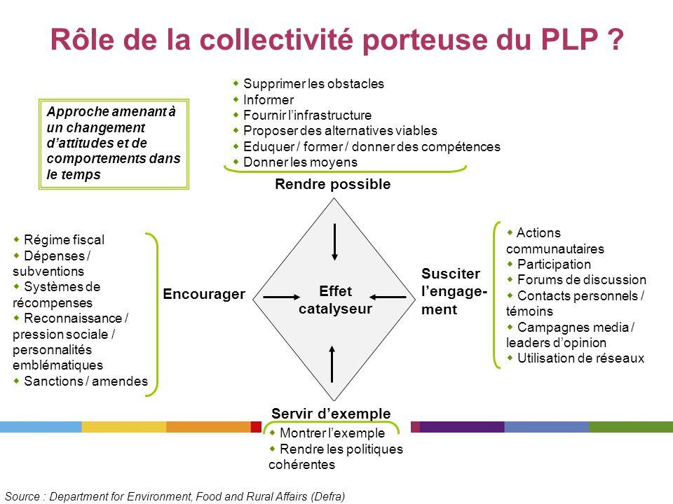 Rôle de la collectivité porteuse du PLP