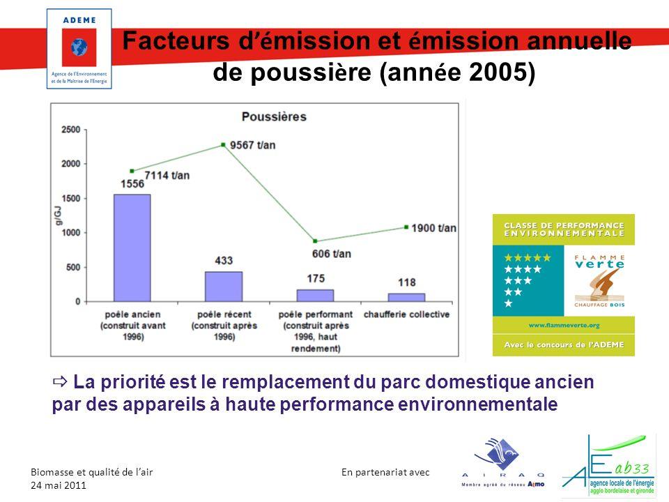 Facteurs d'émission et émission annuelle de poussière (année 2005)