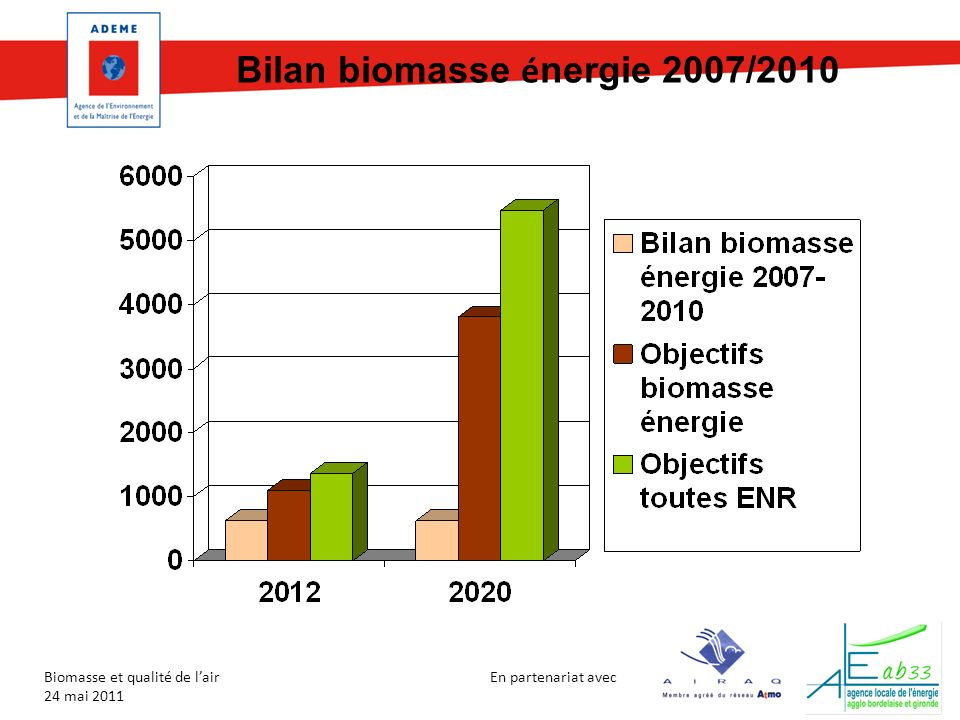 Bilan biomasse énergie 2007/2010
