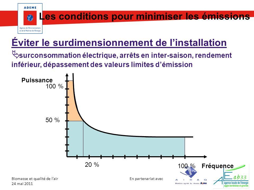 Les conditions pour minimiser les émissions
