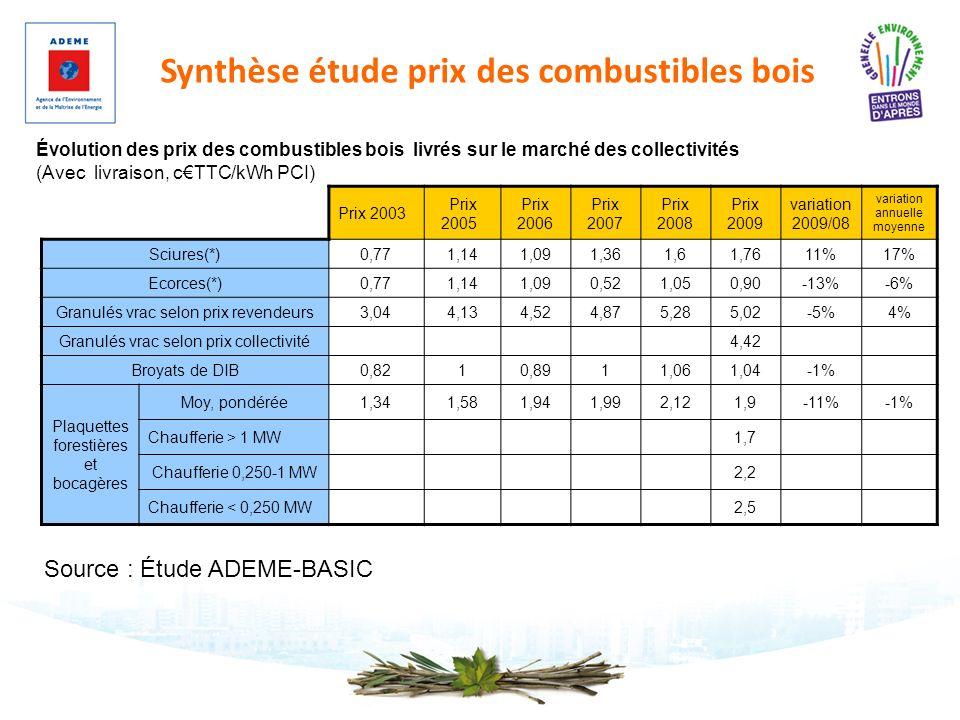 Synthèse étude prix des combustibles bois