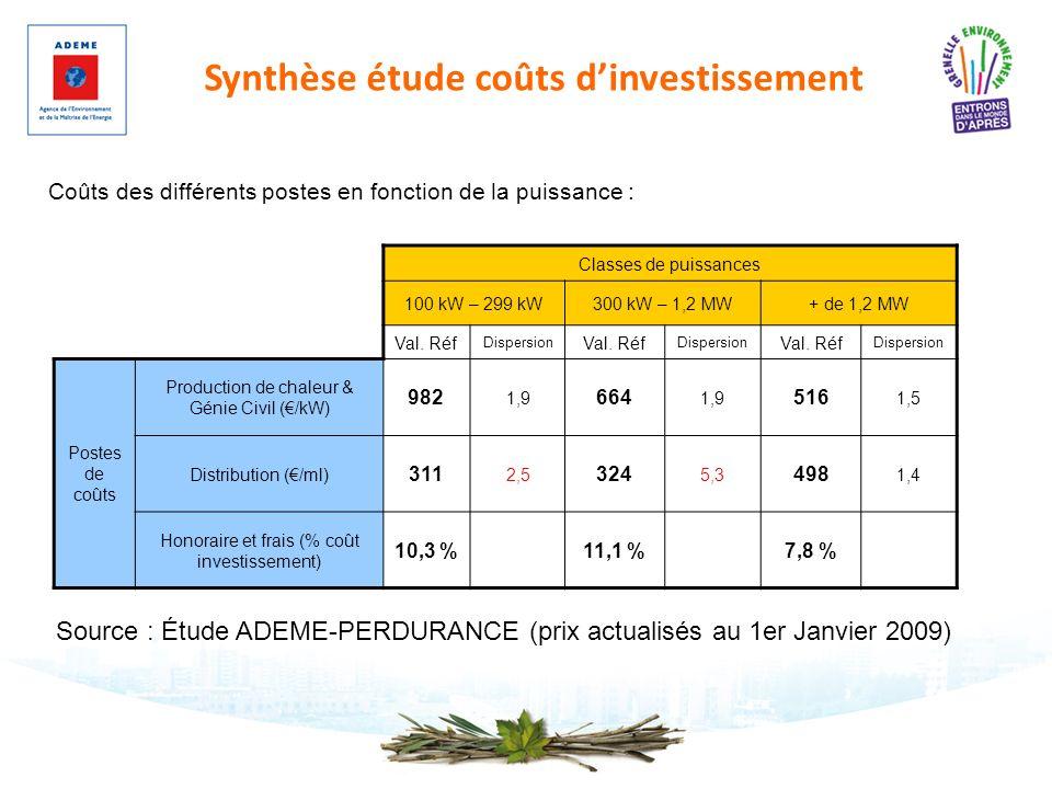 Synthèse étude coûts d'investissement