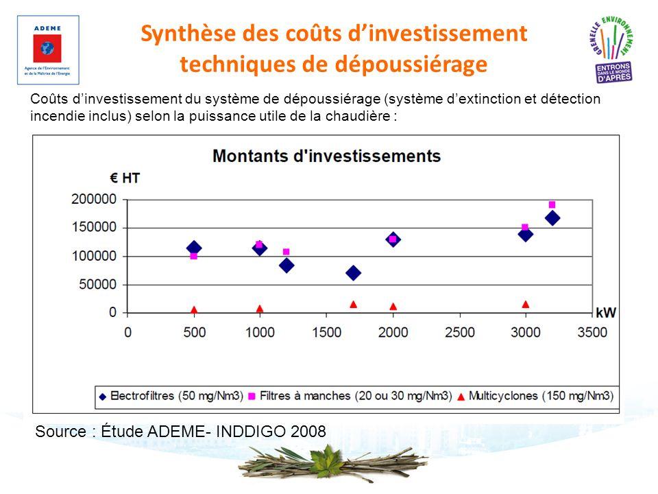 Synthèse des coûts d'investissement techniques de dépoussiérage