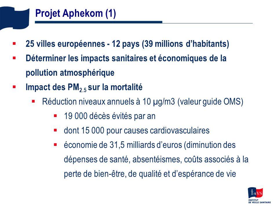 Projet Aphekom (1) 25 villes européennes - 12 pays (39 millions d'habitants)