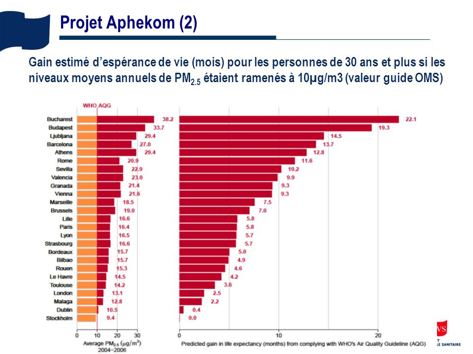 Projet Aphekom (2)