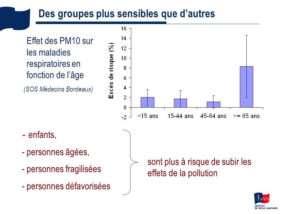 (SOS Médecins Bordeaux)