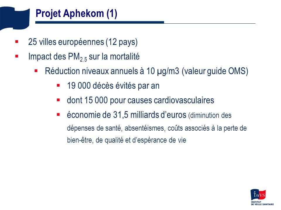 Projet Aphekom (1) 25 villes européennes (12 pays)