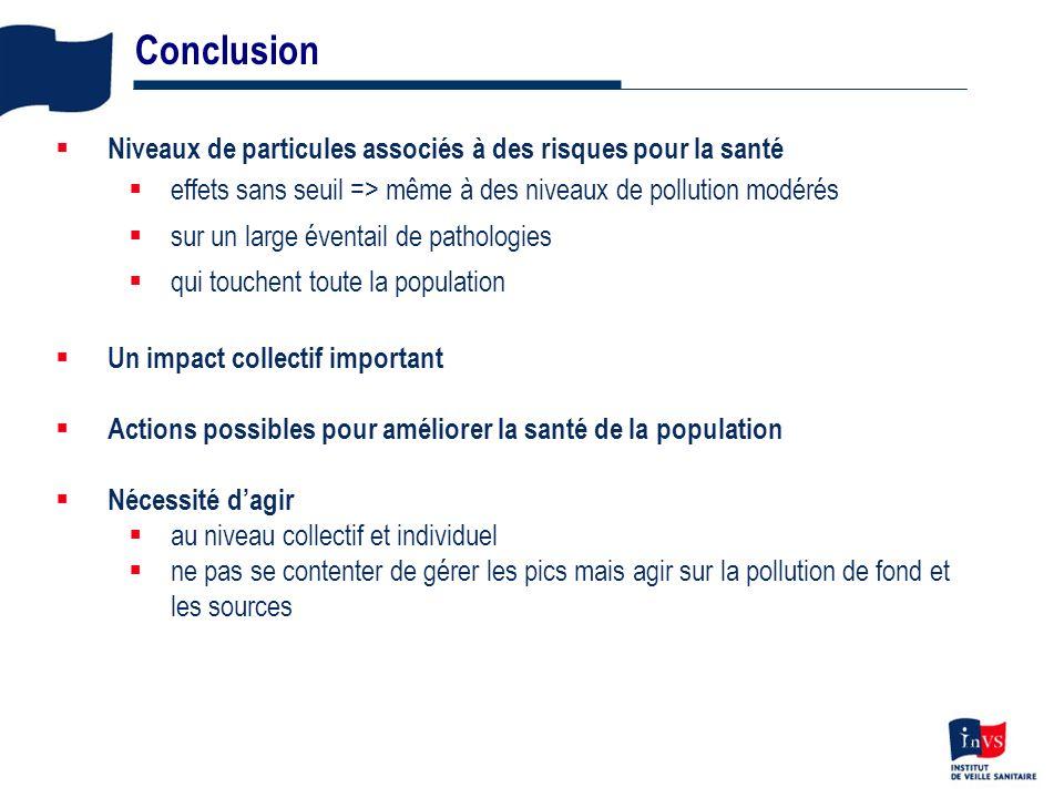 Conclusion Niveaux de particules associés à des risques pour la santé