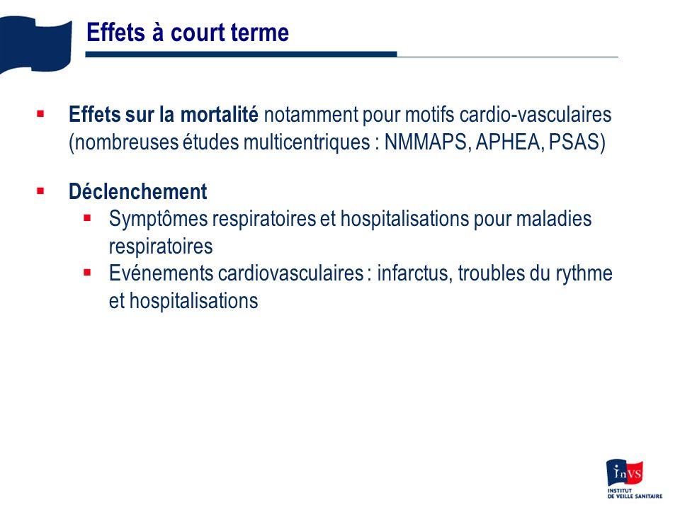 Effets à court terme Effets sur la mortalité notamment pour motifs cardio-vasculaires (nombreuses études multicentriques : NMMAPS, APHEA, PSAS)
