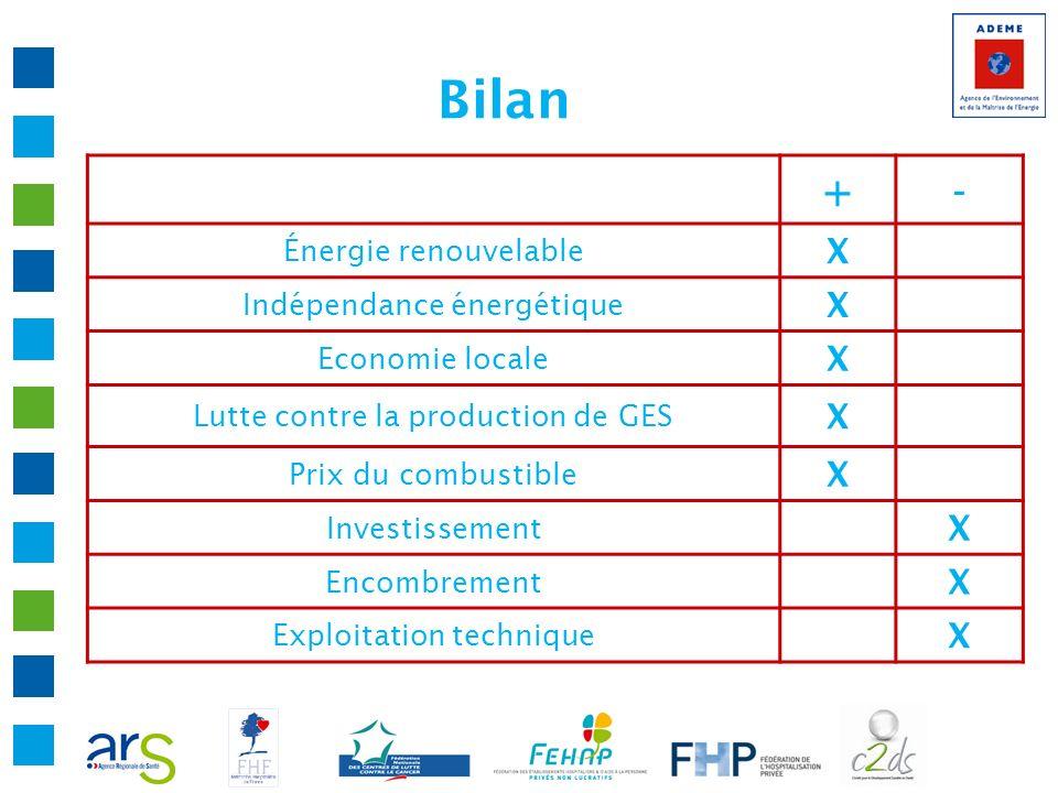 Bilan + - X Énergie renouvelable Indépendance énergétique