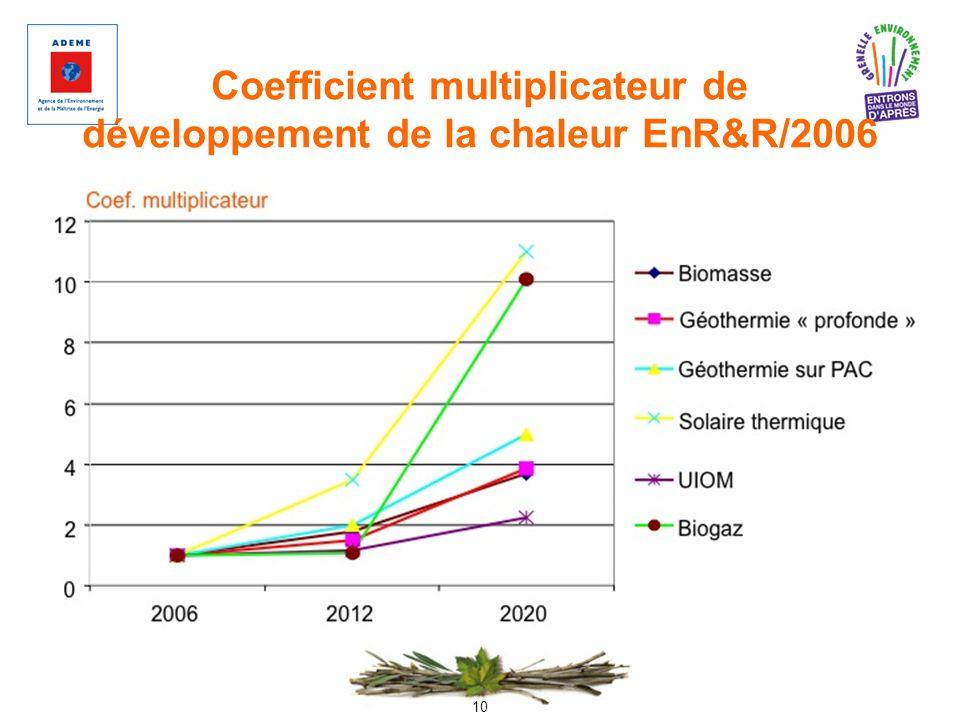 Coefficient multiplicateur de développement de la chaleur EnR&R/2006