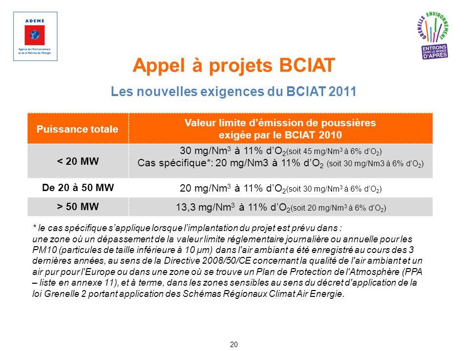 Appel à projets BCIAT Les nouvelles exigences du BCIAT 2011