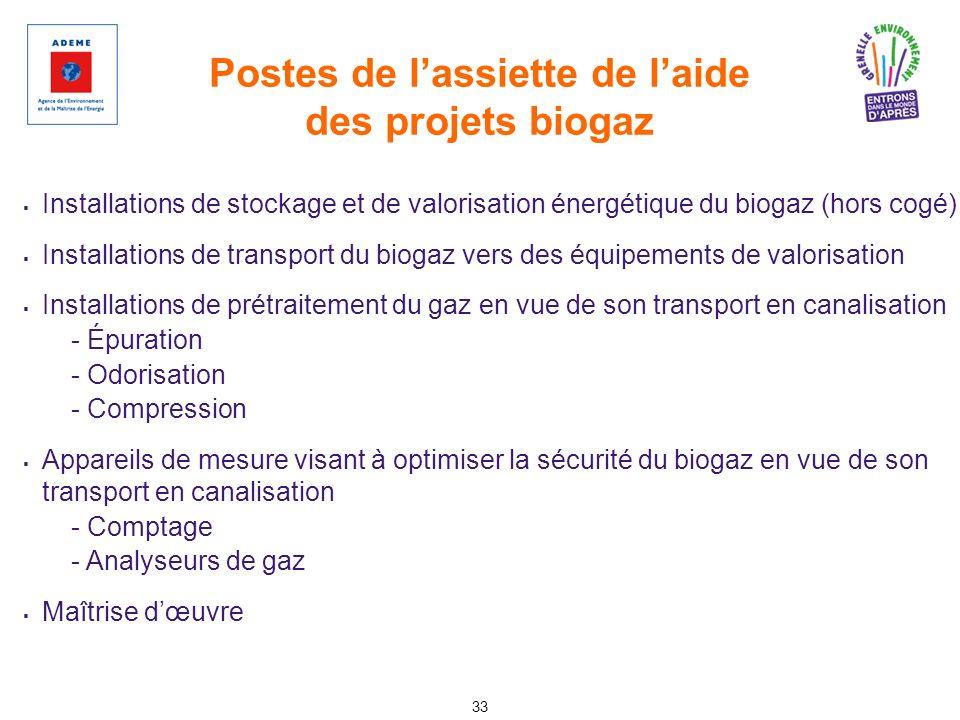 Postes de l'assiette de l'aide des projets biogaz