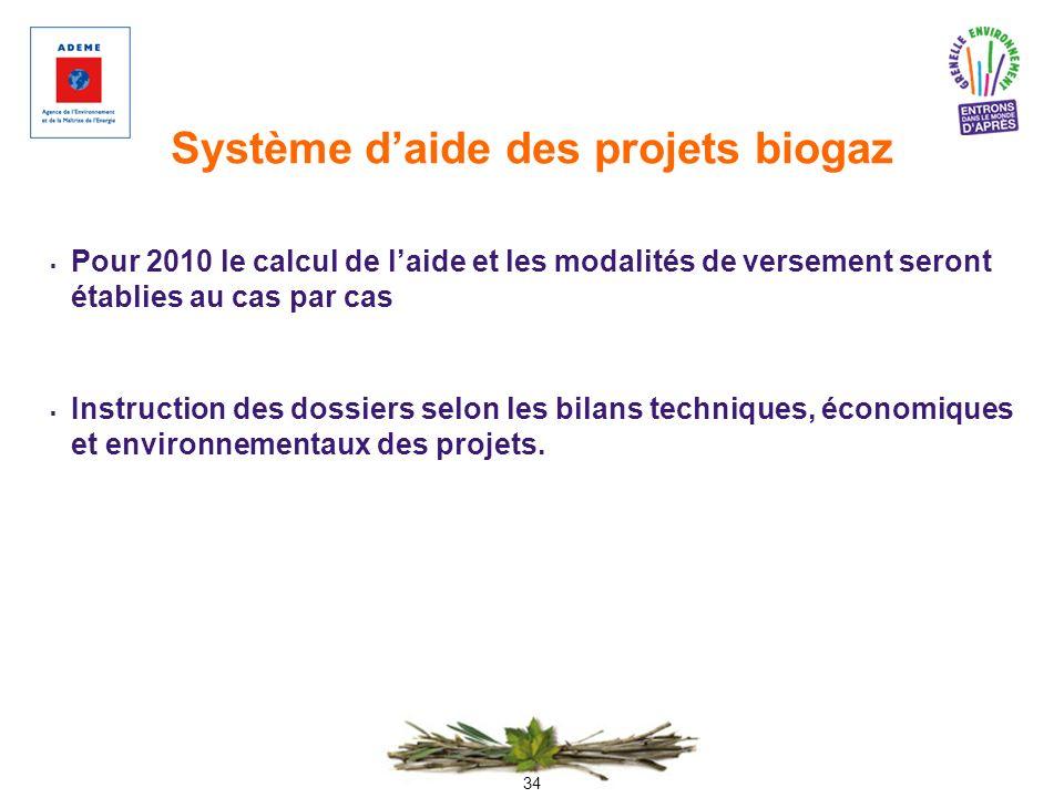 Système d'aide des projets biogaz