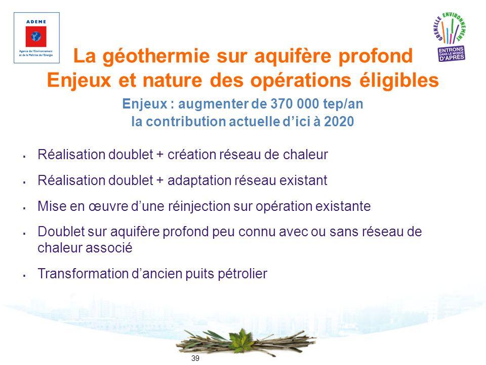La géothermie sur aquifère profond Enjeux et nature des opérations éligibles