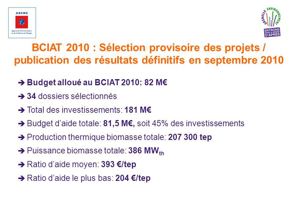 BCIAT 2010 : Sélection provisoire des projets / publication des résultats définitifs en septembre 2010