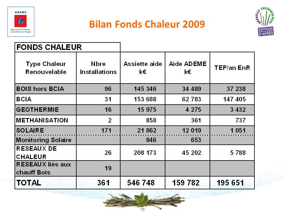 03/11/09 Bilan Fonds Chaleur 2009 73 73
