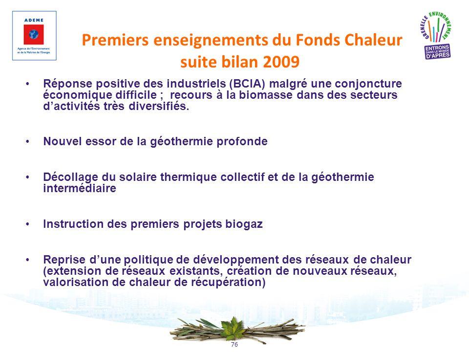 Premiers enseignements du Fonds Chaleur suite bilan 2009