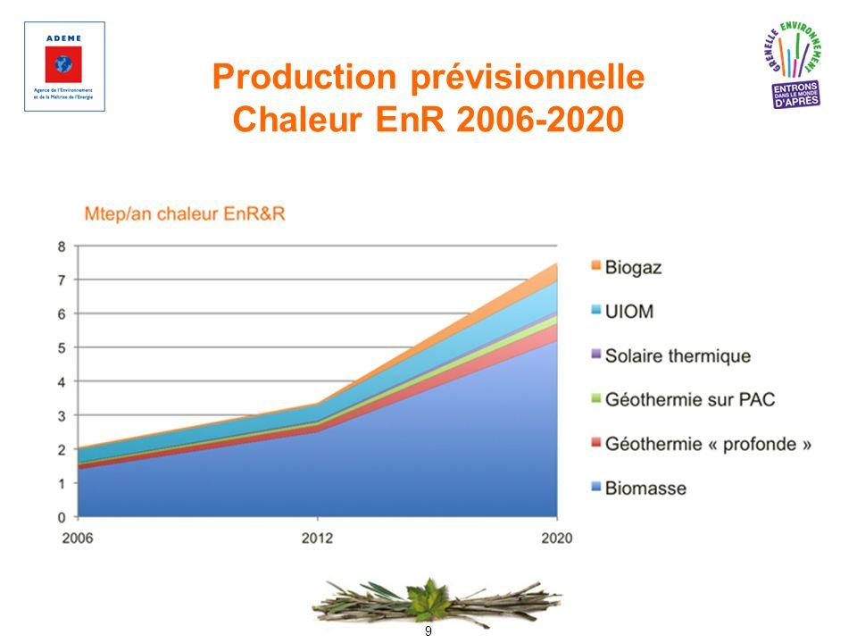Production prévisionnelle Chaleur EnR 2006-2020