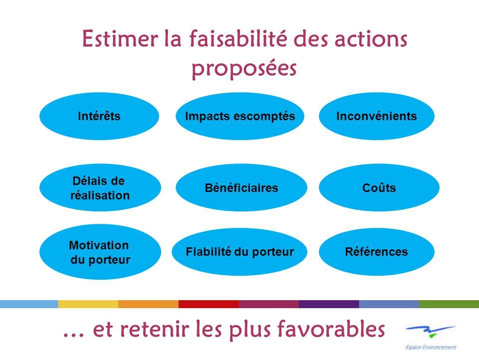 Estimer la faisabilité des actions proposées