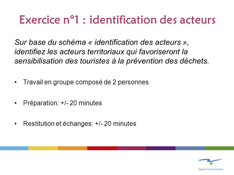 Exercice n°1 : identification des acteurs