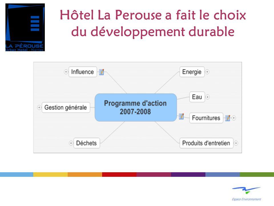 Hôtel La Perouse a fait le choix du développement durable