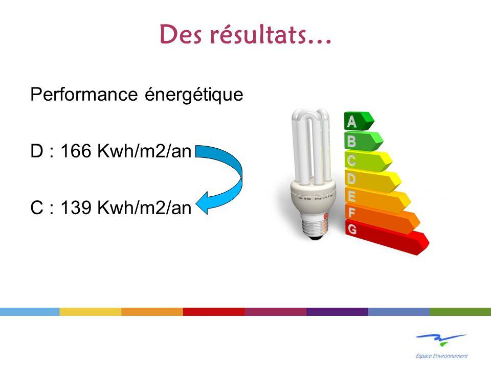 Des résultats… Performance énergétique D : 166 Kwh/m2/an C : 139 Kwh/m2/an