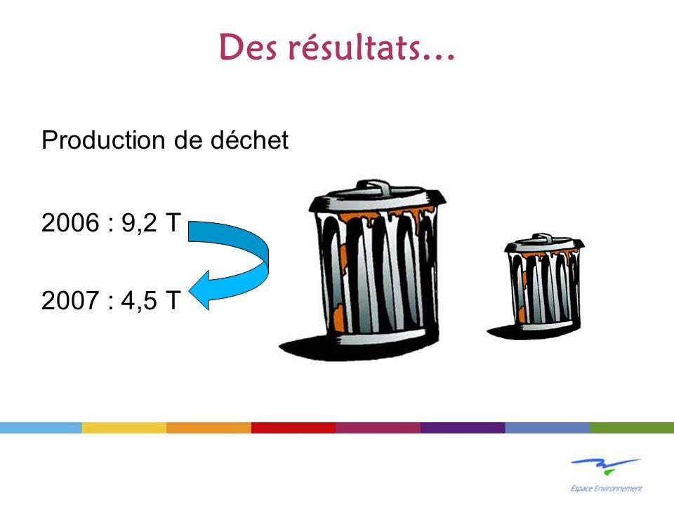 Des résultats… Production de déchet 2006 : 9,2 T 2007 : 4,5 T