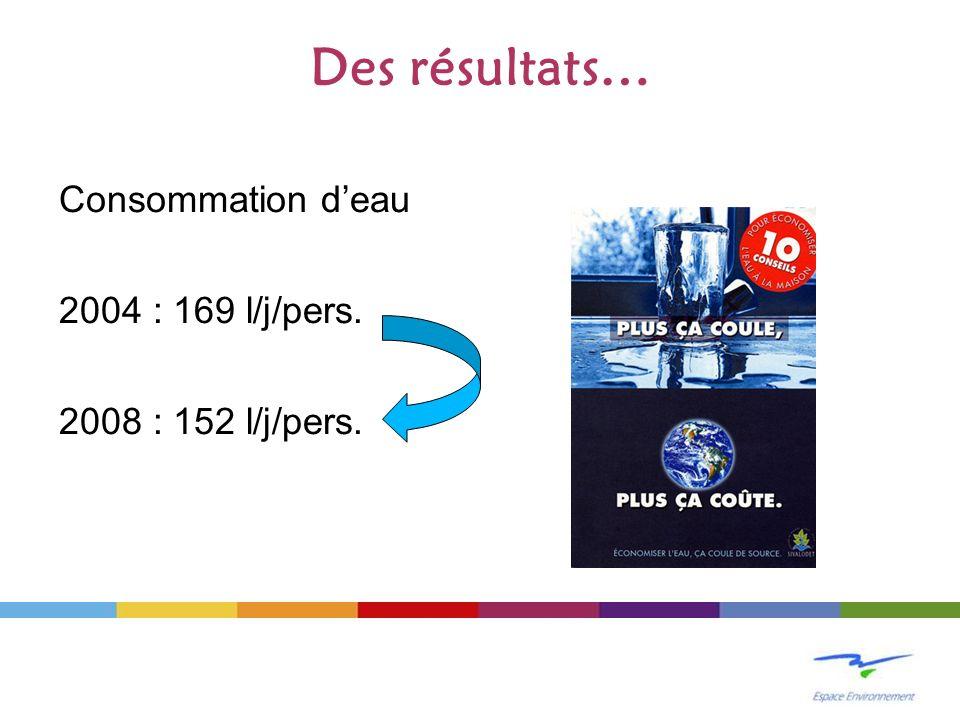 Des résultats… Consommation d'eau 2004 : 169 l/j/pers. 2008 : 152 l/j/pers.