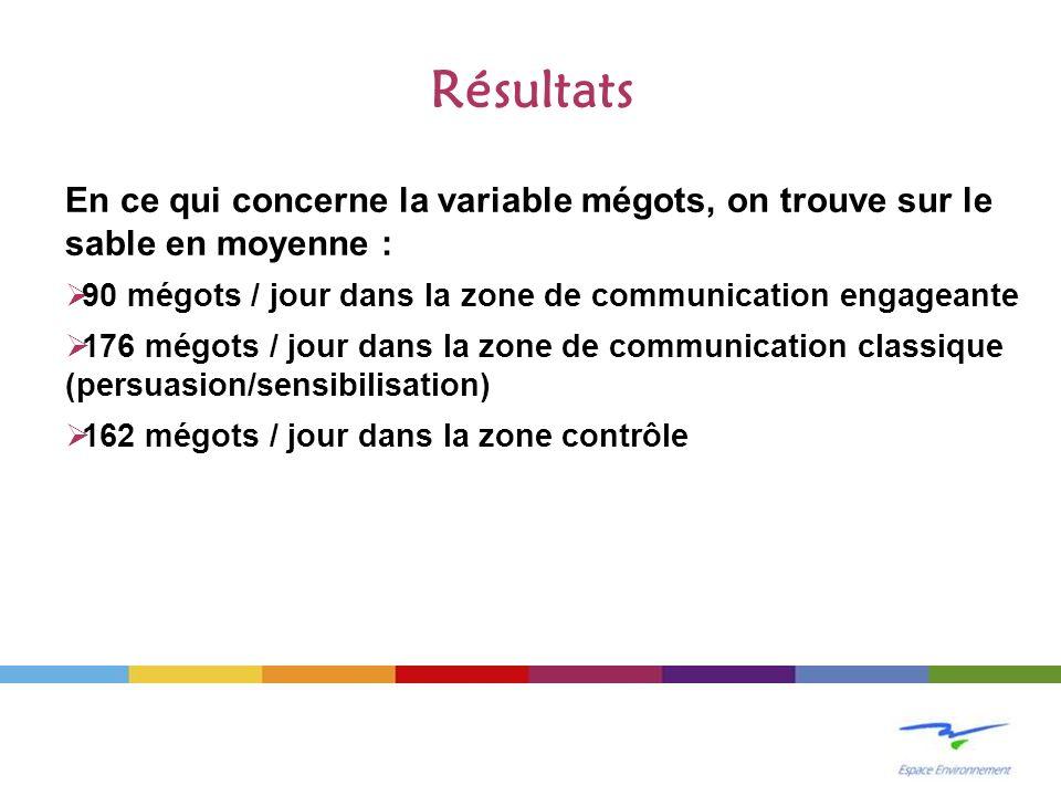 Résultats En ce qui concerne la variable mégots, on trouve sur le sable en moyenne : 90 mégots / jour dans la zone de communication engageante.