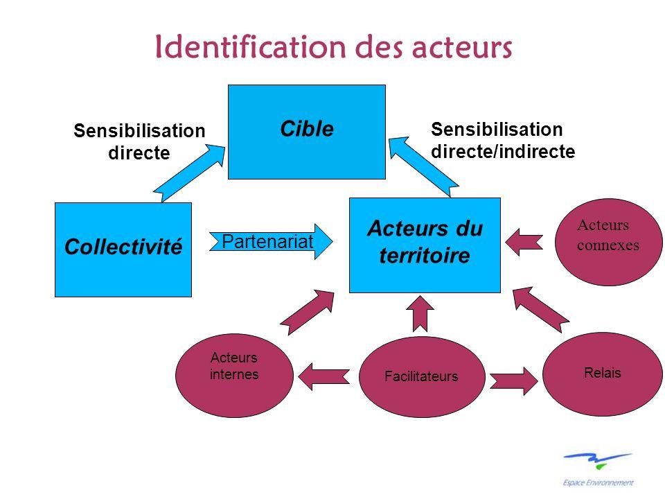 Identification des acteurs