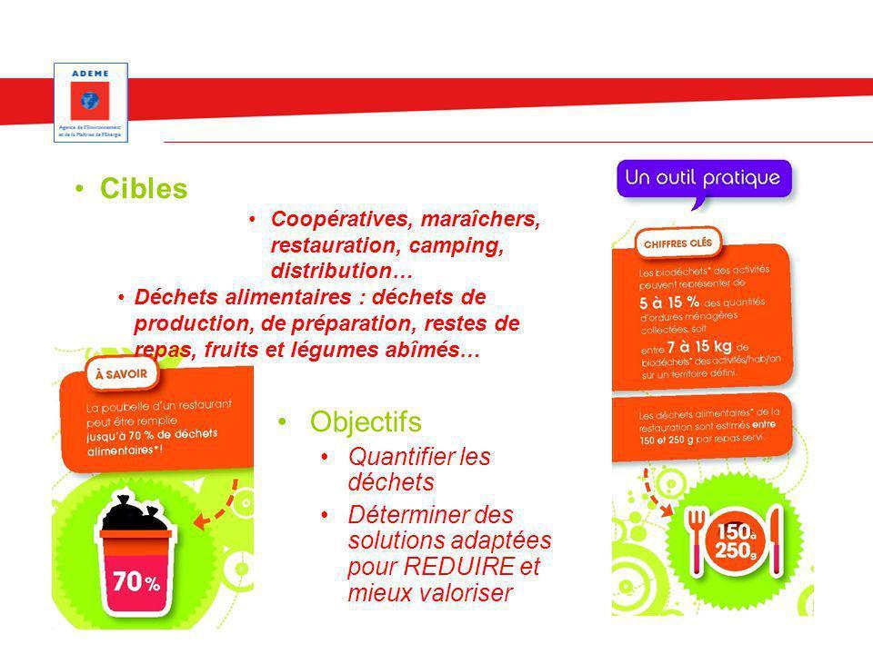 Cibles Objectifs Quantifier les déchets