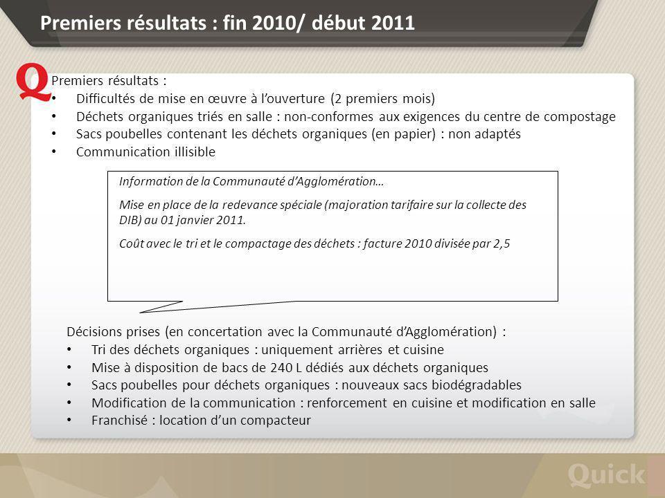 Premiers résultats : fin 2010/ début 2011