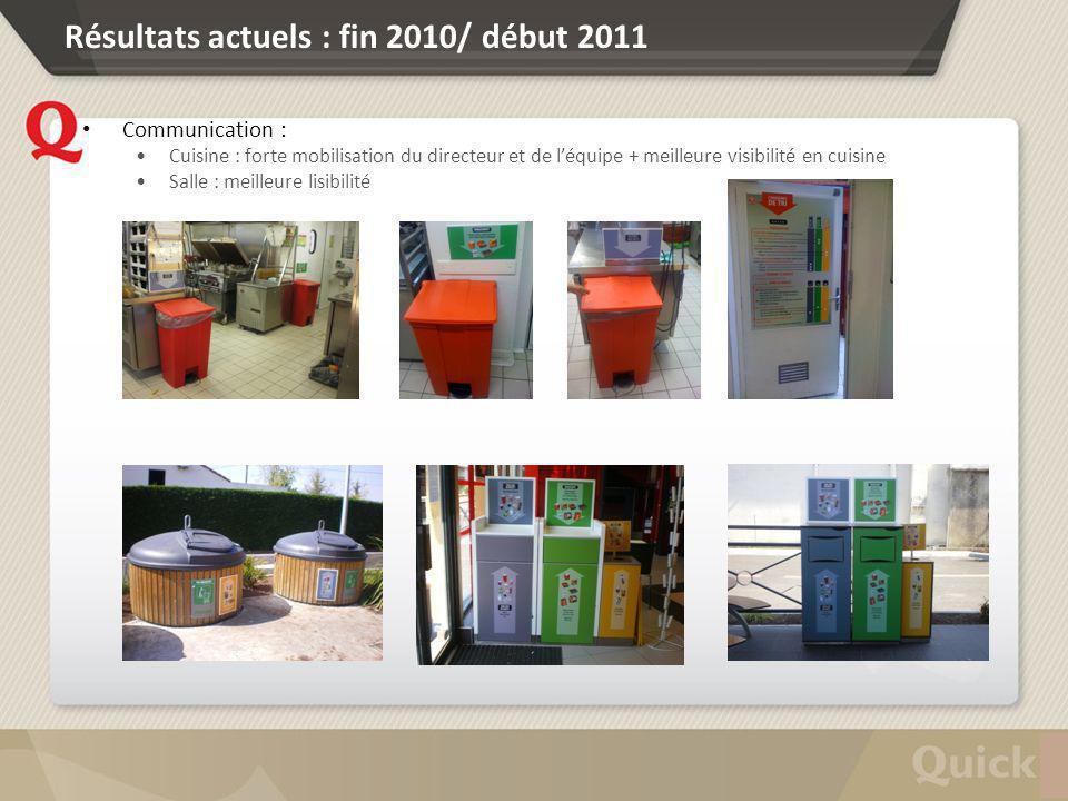 Résultats actuels : fin 2010/ début 2011