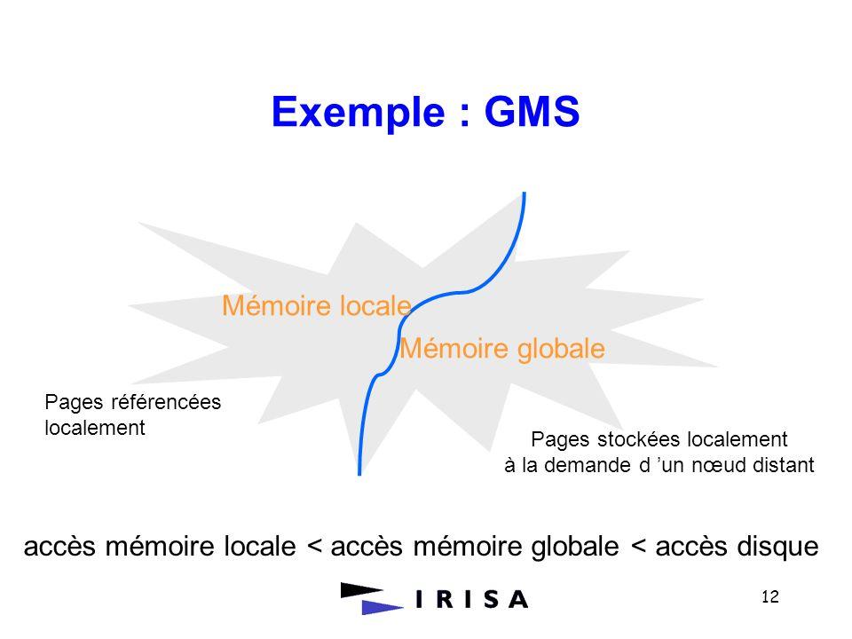 Exemple : GMS Mémoire locale Mémoire globale