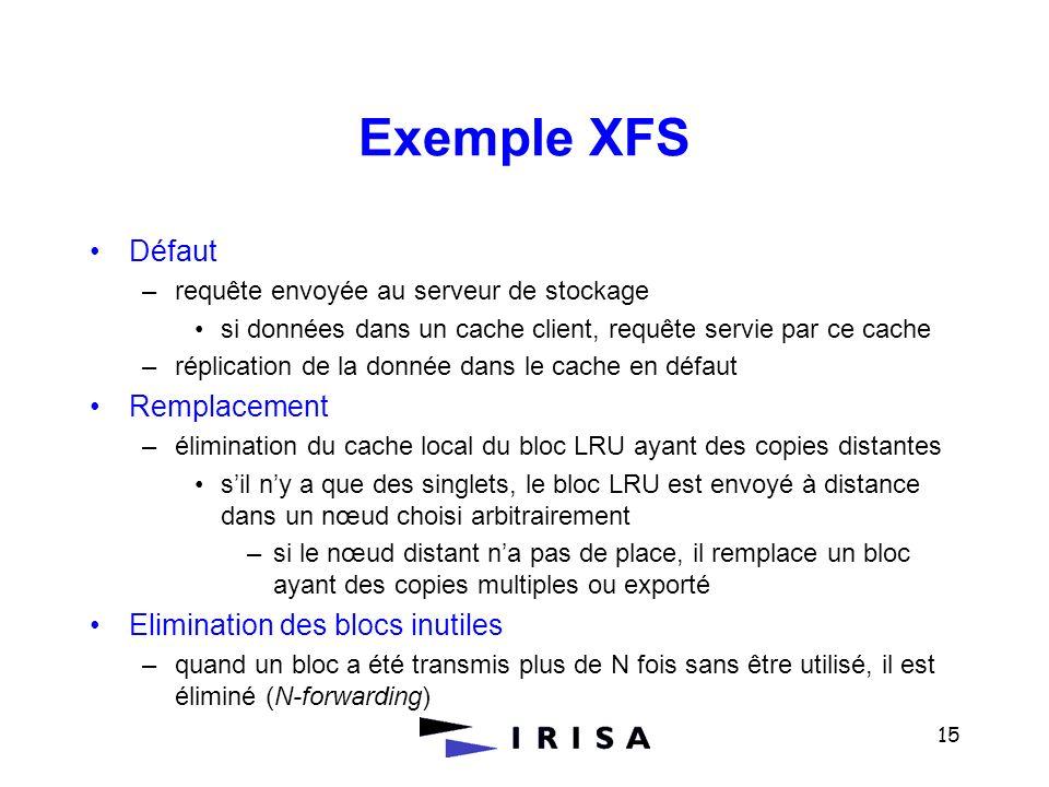 Exemple XFS Défaut Remplacement Elimination des blocs inutiles
