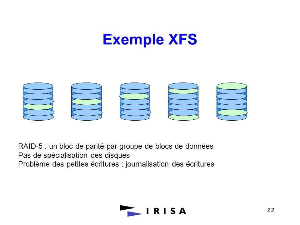 Exemple XFS RAID-5 : un bloc de parité par groupe de blocs de données