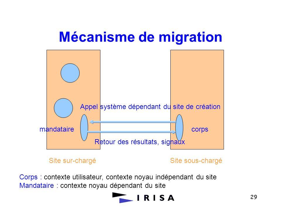 Mécanisme de migration