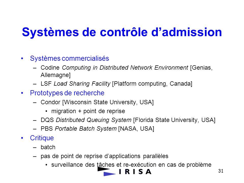 Systèmes de contrôle d'admission
