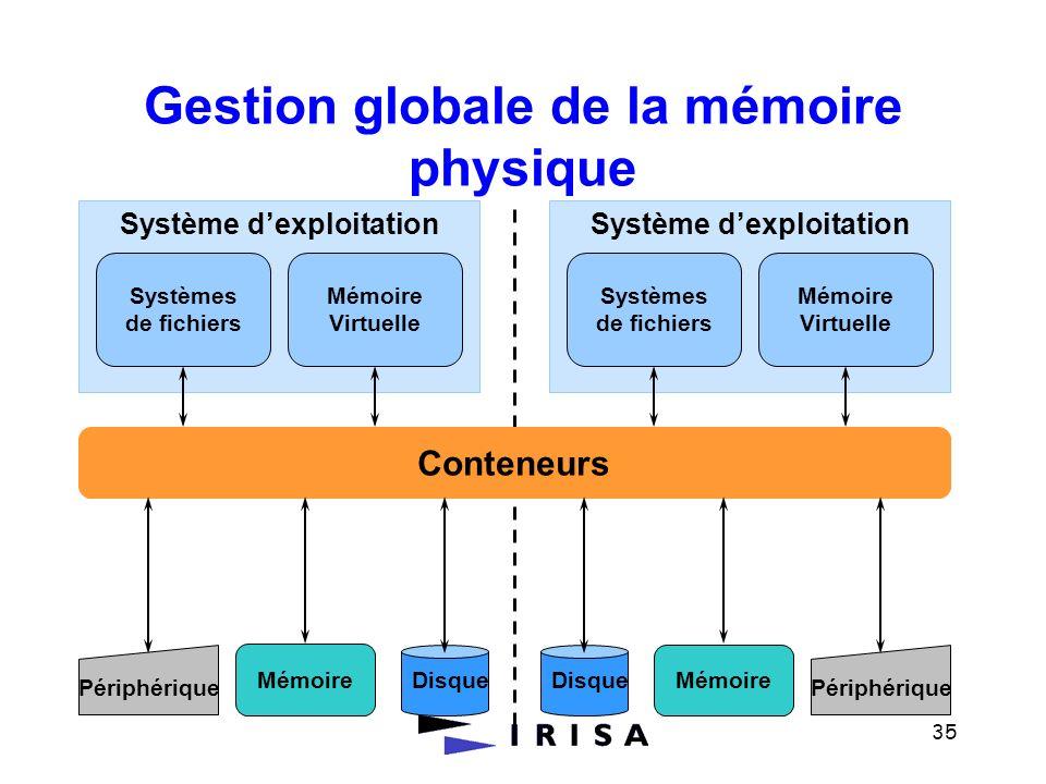 Gestion globale de la mémoire physique