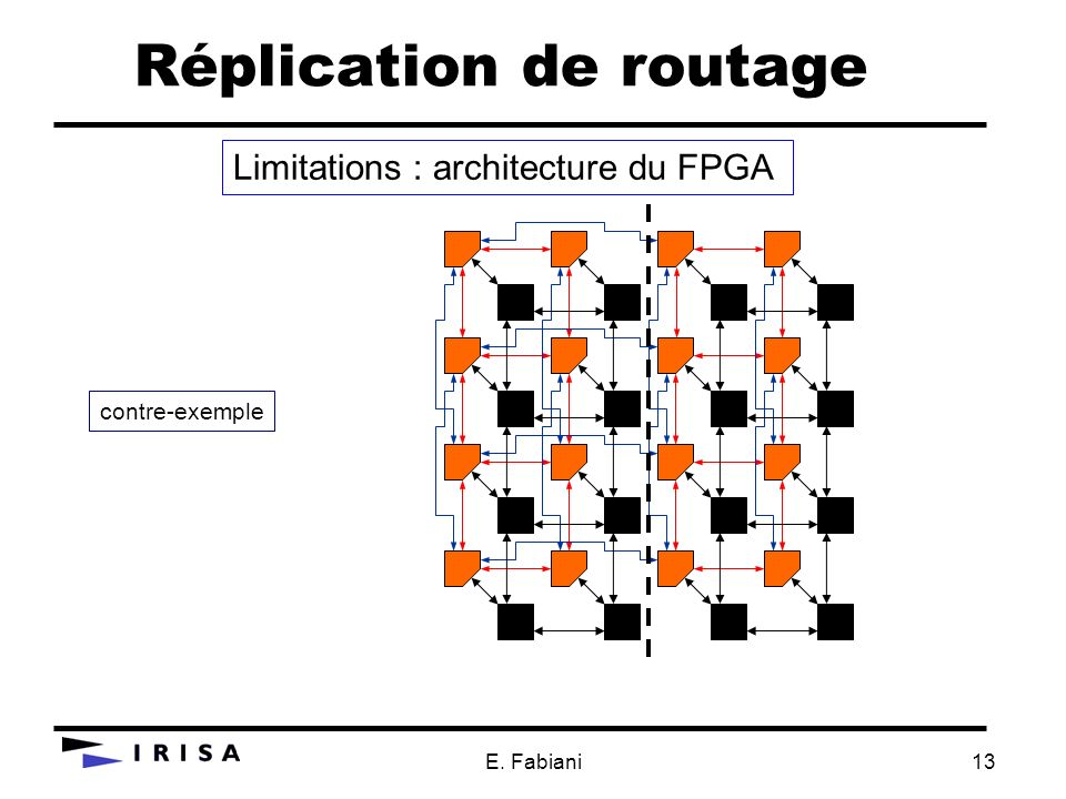 Réplication de routage