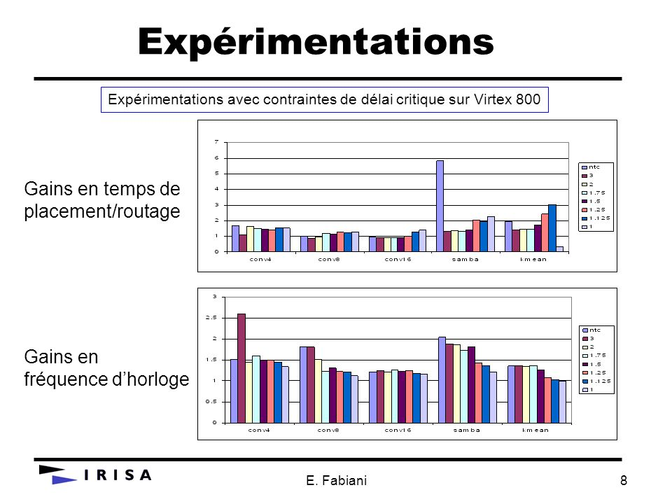 Expérimentations Gains en temps de placement/routage Gains en