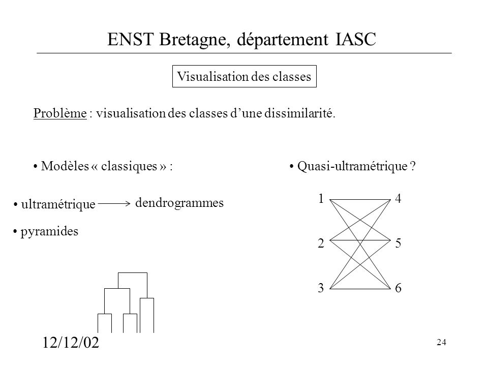 Visualisation des classes