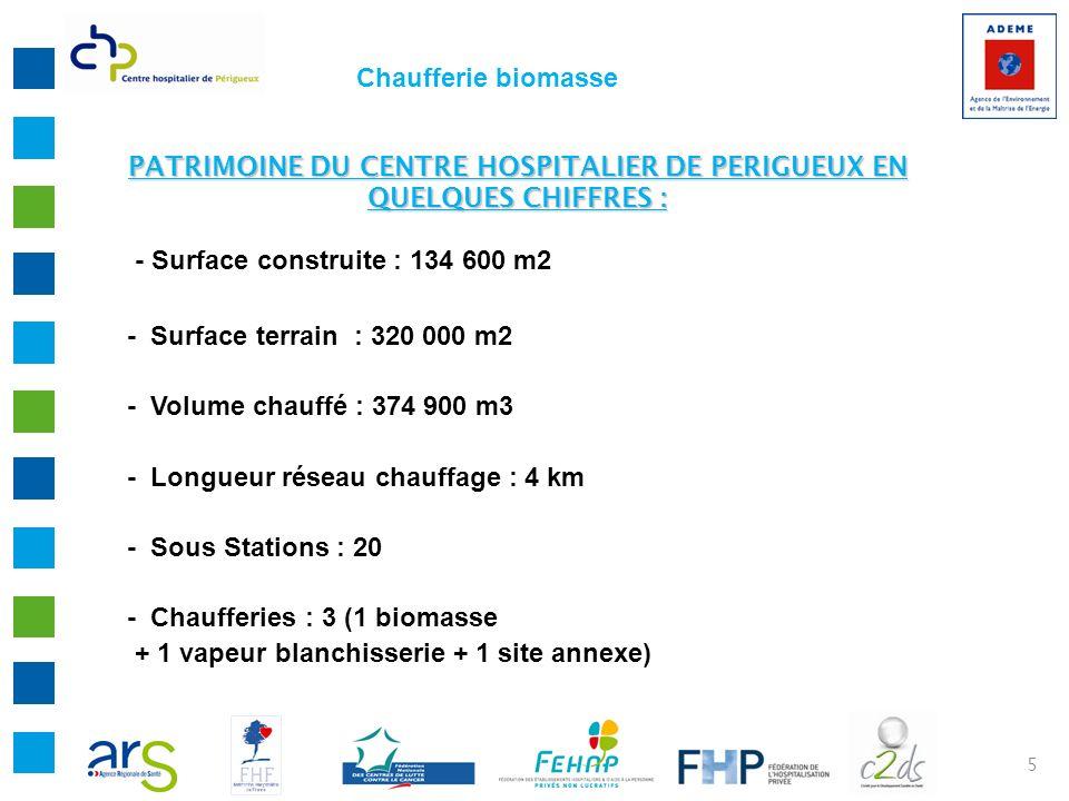 PATRIMOINE DU CENTRE HOSPITALIER DE PERIGUEUX EN QUELQUES CHIFFRES :