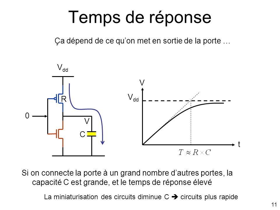 La miniaturisation des circuits diminue C  circuits plus rapide
