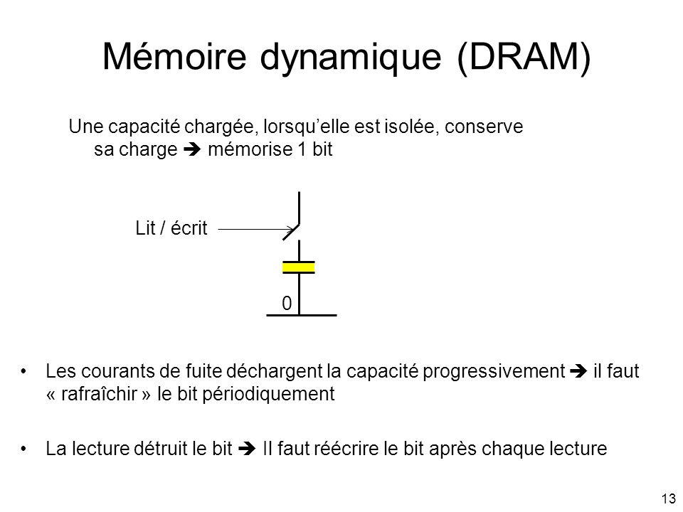 Mémoire dynamique (DRAM)