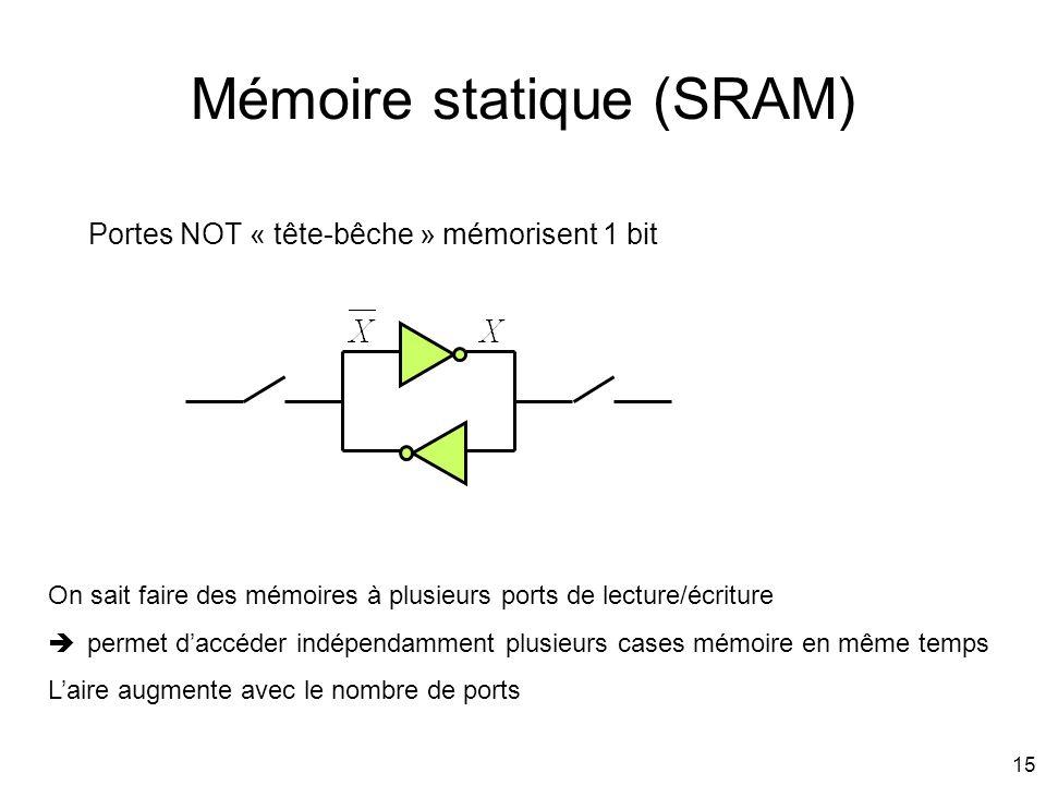 Mémoire statique (SRAM)