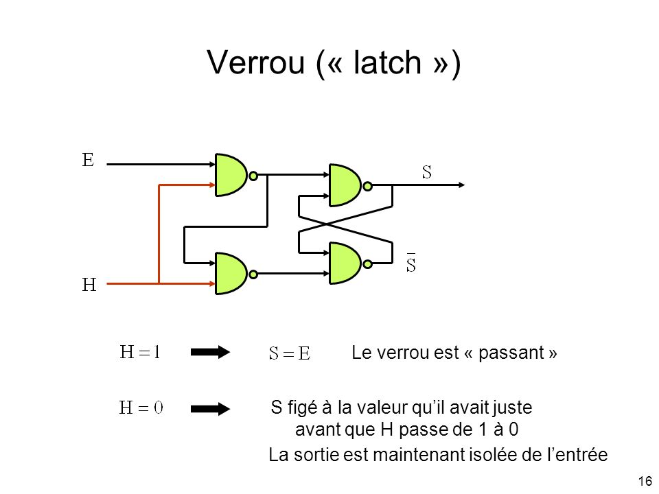 Verrou (« latch ») Le verrou est « passant »