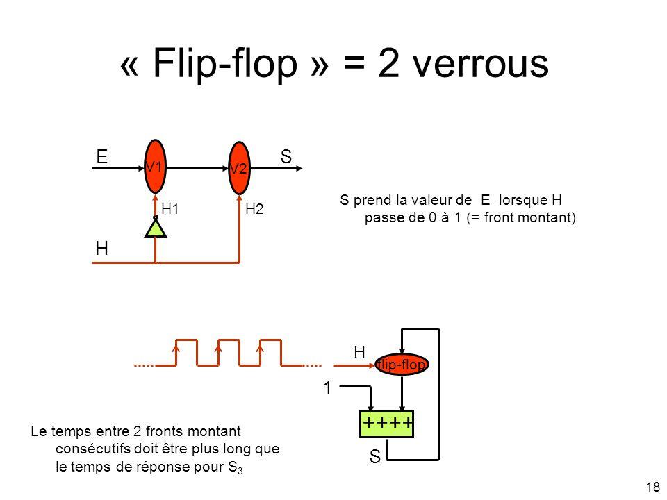 « Flip-flop » = 2 verrous ++++ E S H 1 S H V1 V2
