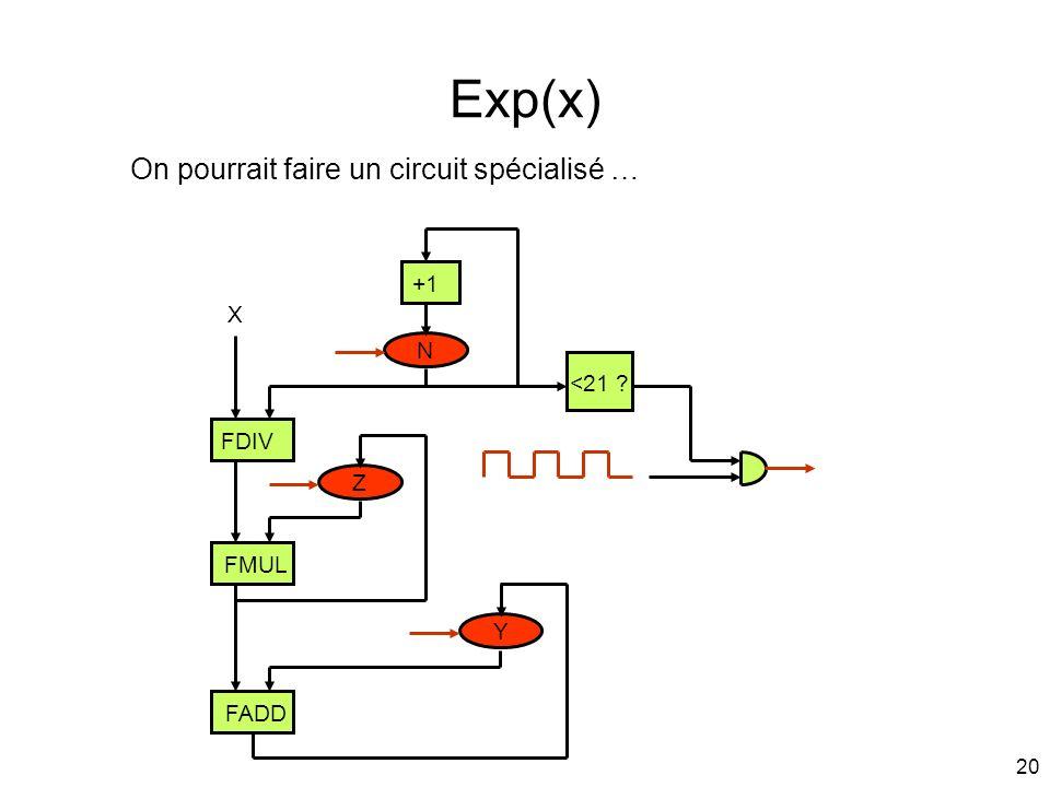 Exp(x) On pourrait faire un circuit spécialisé … +1 X N <21 FDIV
